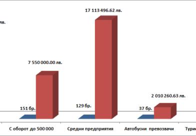 С над 50 млн. лева компенсират варненския бизнес, ощетен заради пандемията
